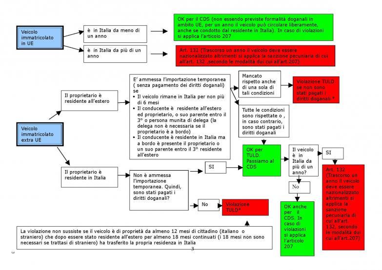 images_cds_CdS - targhe estere- circolazione - Riccione 2013b 3.jpg